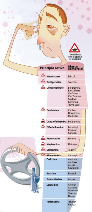 Medicamentos antialérgicos: cuáles provocan somnolencia