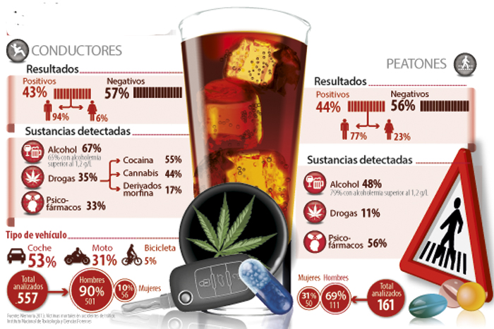 Alcohol, drogas y medicamentos en los accidentes mortales