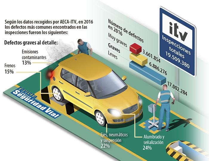 Los defectos más comunes de los coches