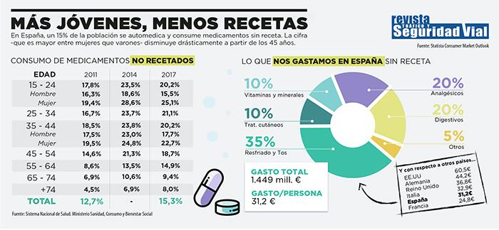 ¿Cuánto gastamos en medicamentos sin receta médica?