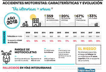 El Observatorio: Accidentalidad de motoristas