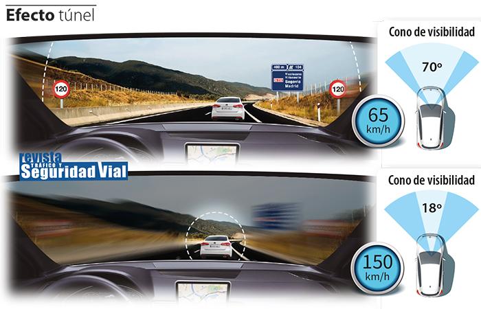 El efecto túnel por velocidad