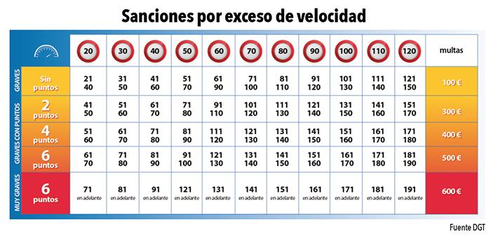 Esta tabla explica las sanciones por exceso de velocidad (multas y pérdidas de puntos) en función del exceso sobre el límite marcado en la vía