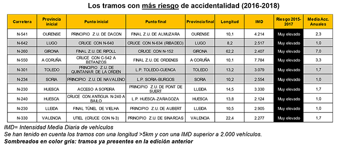 Tabla con los datos de los tramos de carretera con más riesgo de accidente grave o mortal, según EuroRAP