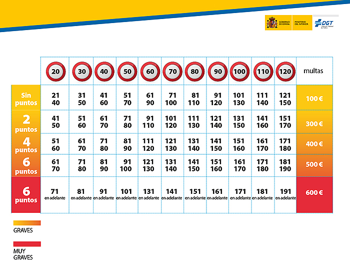 M s de sanciones por exceso de velocidad for Porte y trafico de estupefacientes codigo penal